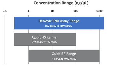 RNA-Assay-dynamic-Range-Comparison-with-ranges_narrow